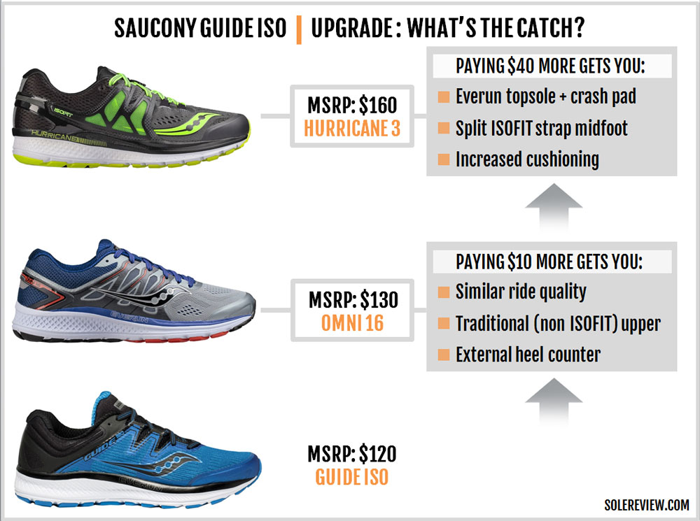Saucony_Guide_ISO_upgrade_downgrade