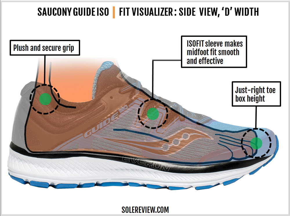 Saucony_Guide_ISO_upper_fit