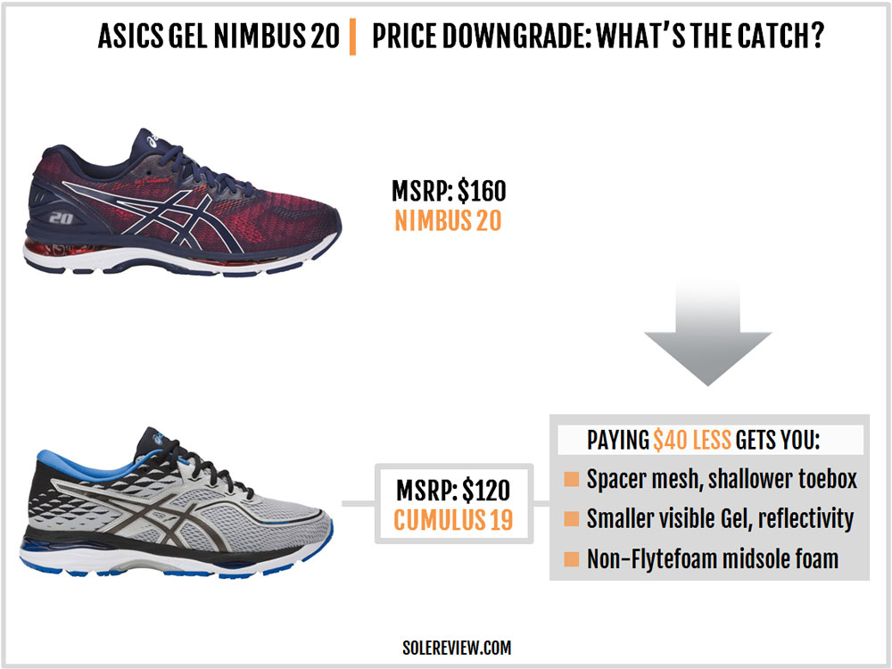 Asics_Nimbus_20_price_alternatives