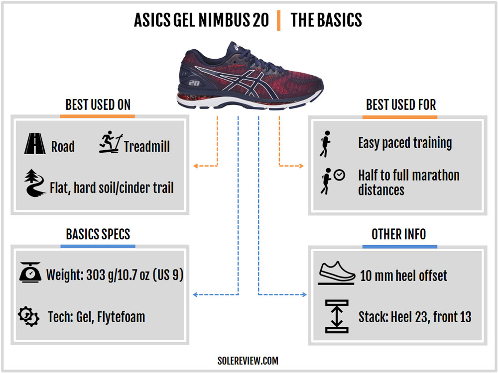 Asics_Nimbus_20_introduction