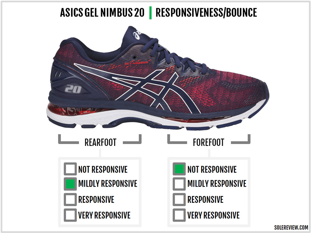 asics gel nimbus 20 review solereview. Black Bedroom Furniture Sets. Home Design Ideas