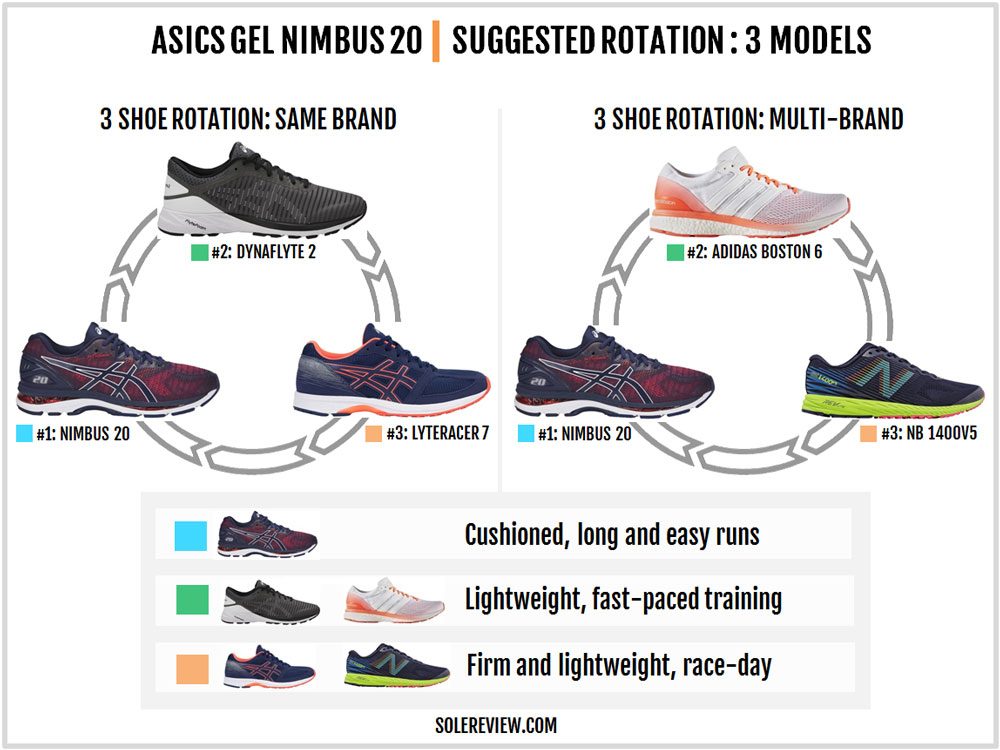 Asics Gel-Nimbus 20 Review – Solereview