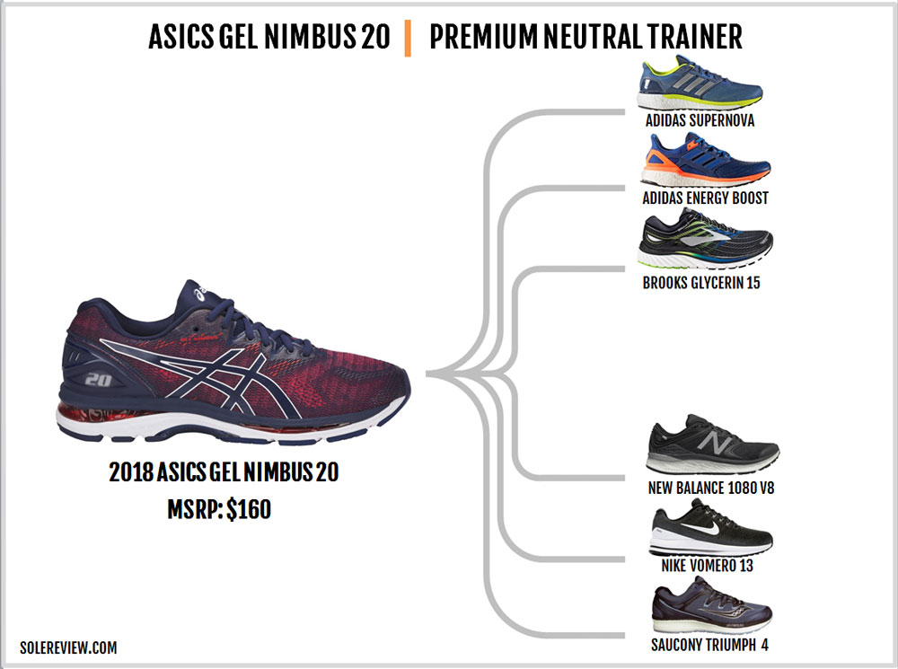 Asics_Nimbus_20_similar_shoes