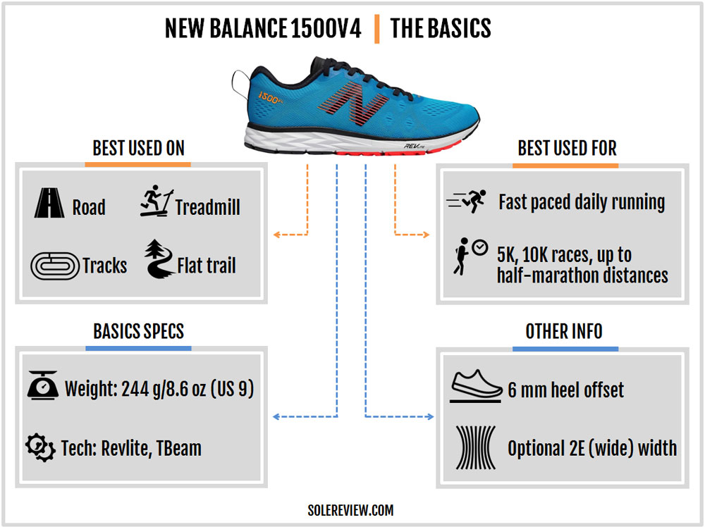 New_Balance_1500_V4_introduction
