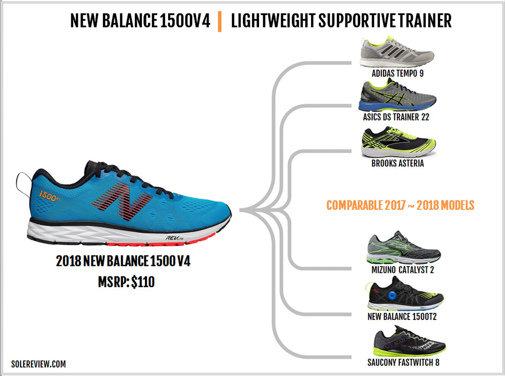 New_Balance_1500_V4_similar_shoes