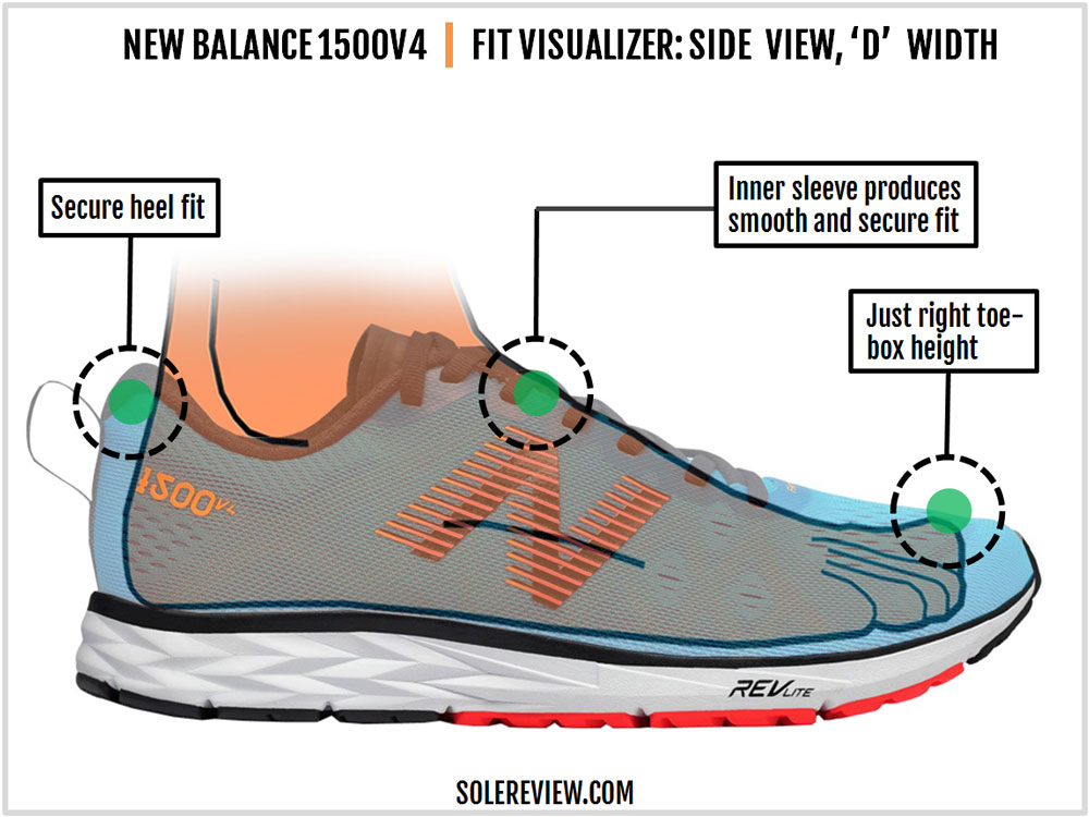 Review – Balance New 1500v4 Solereview lJTK1cF3u