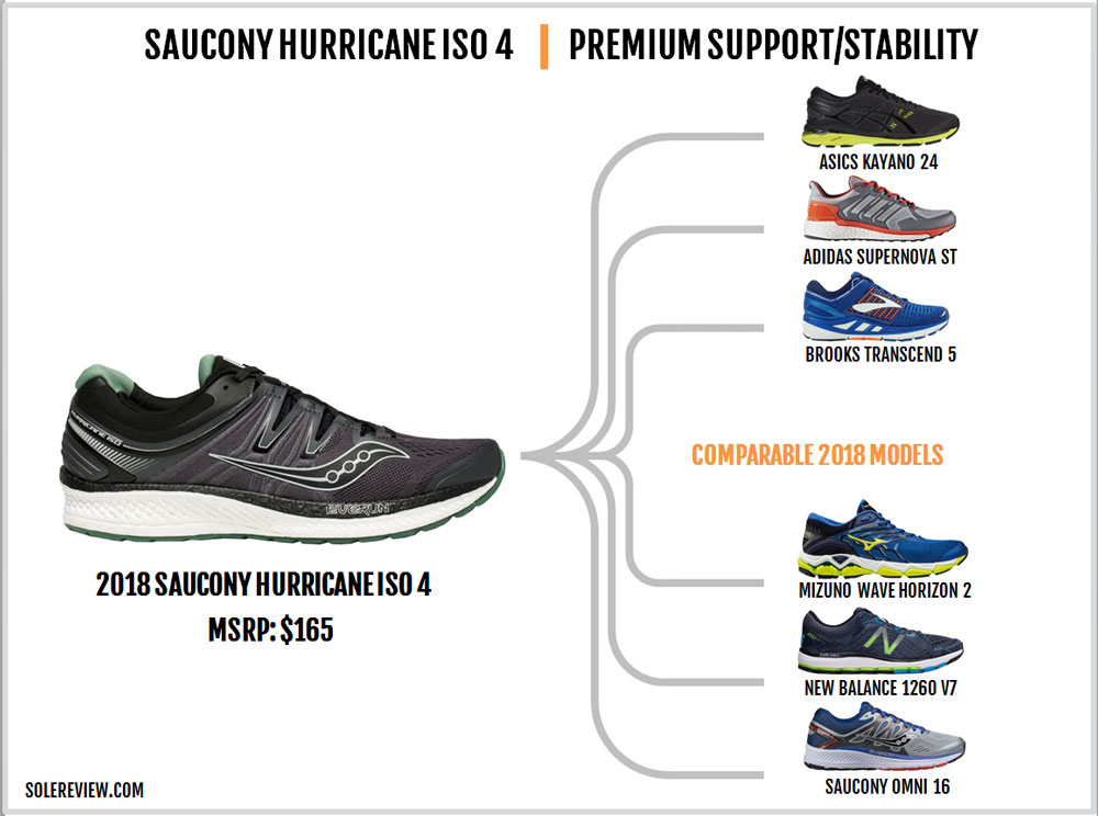Saucony_Hurricane_ISO4_similar_shoes