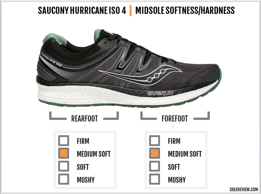 Saucony_Hurricane_ISO_4_cushioning