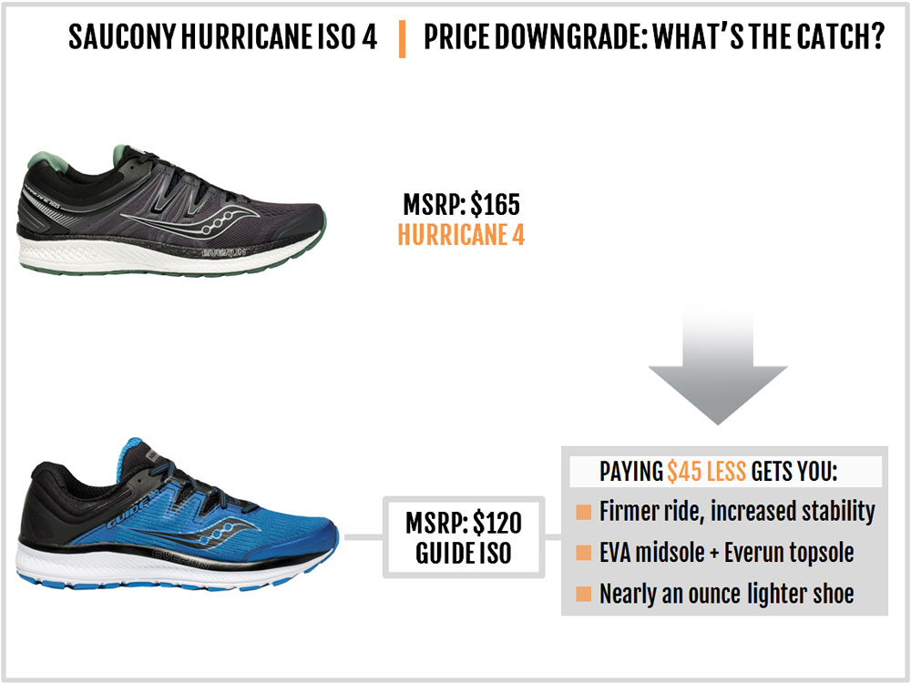 Saucony_Hurricane_ISO_4_downgrade