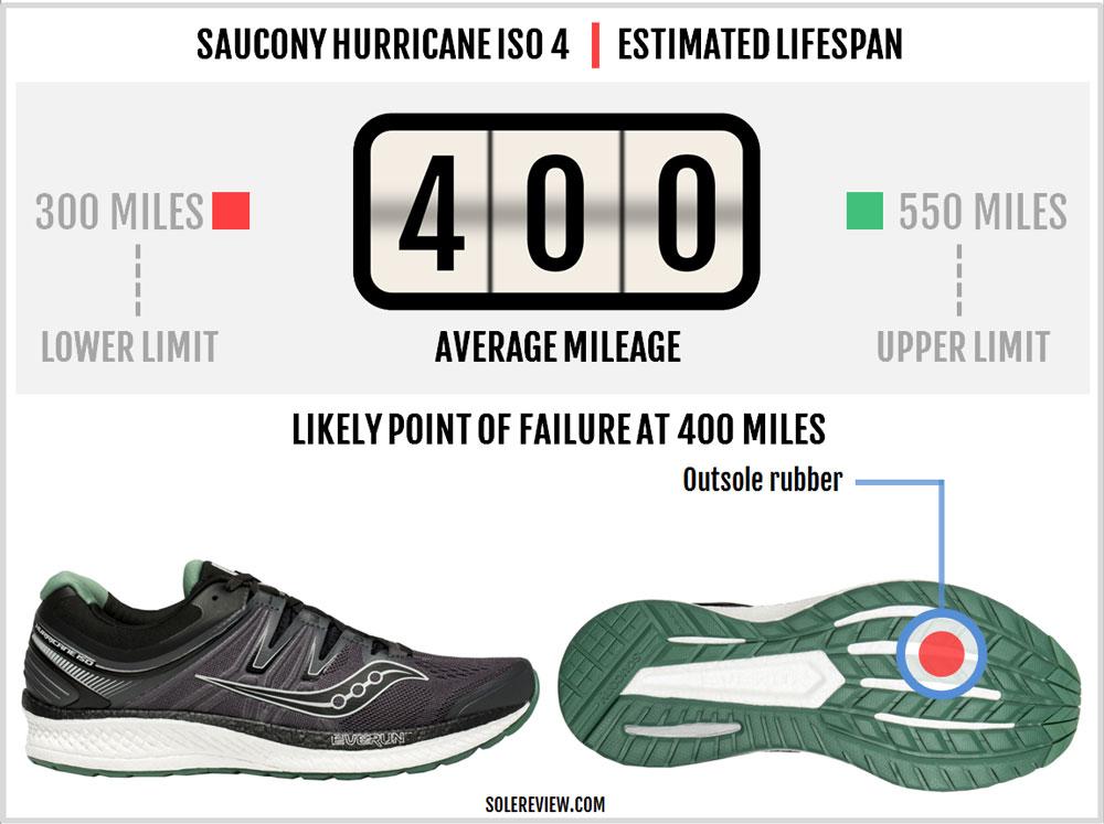 Saucony_Hurricane_ISO_4_durability