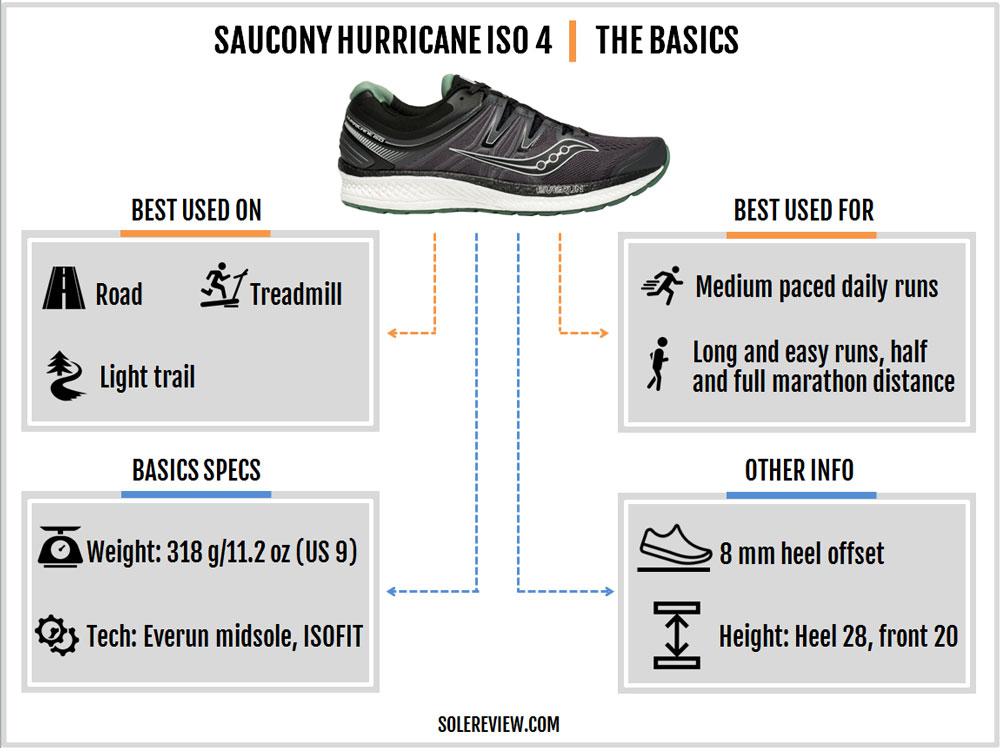 Saucony_Hurricane_ISO_4_introduction