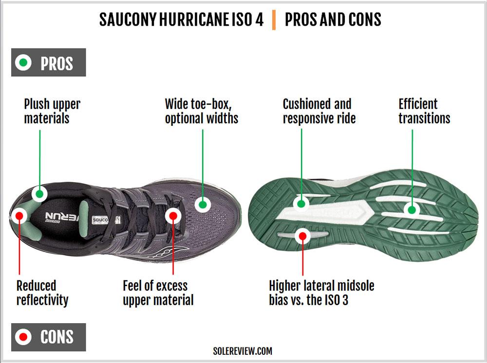 Saucony_Hurricane_ISO_4_pro_cons