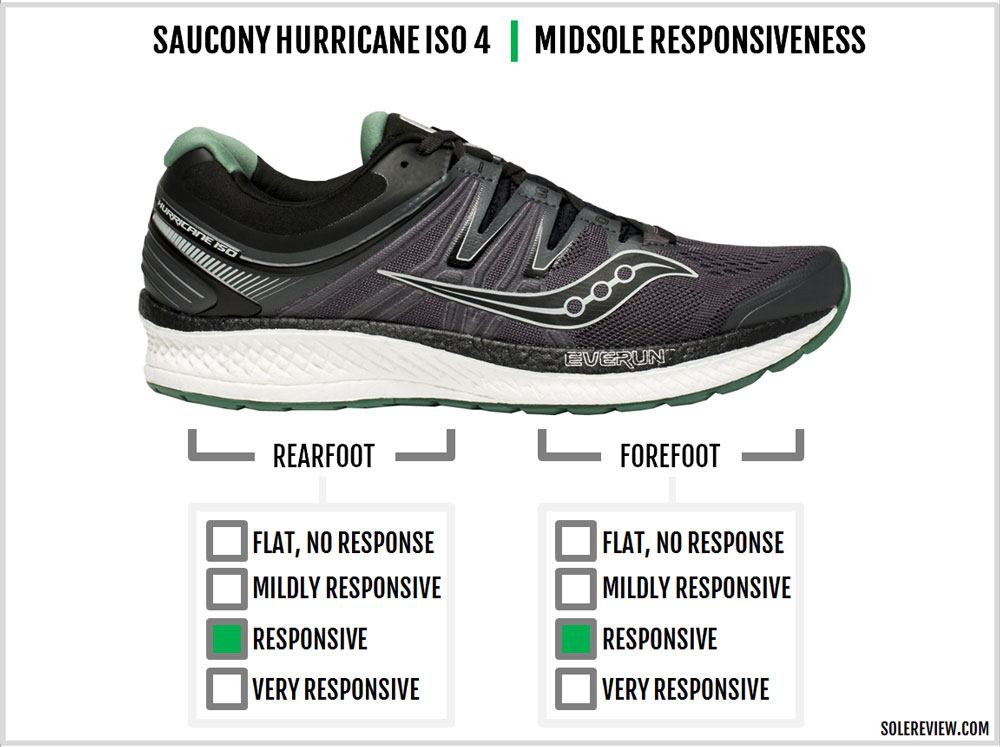 Saucony_Hurricane_ISO_4_responsiveness