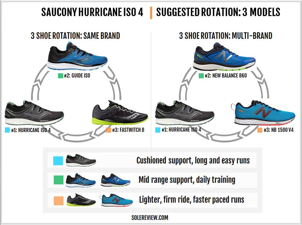 Saucony_Hurricane_ISO_4_rotation