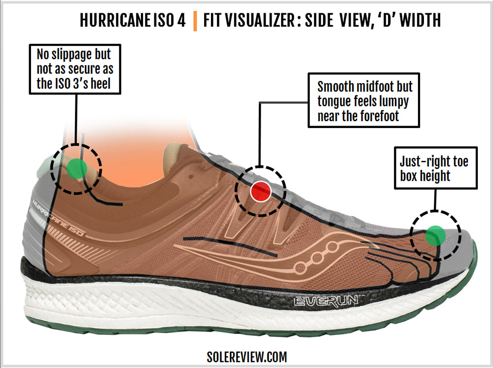 Saucony_Hurricane_ISO_4_upper_fit