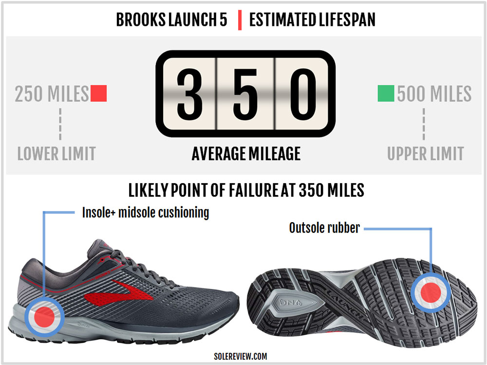Brooks_Launch_5_durability