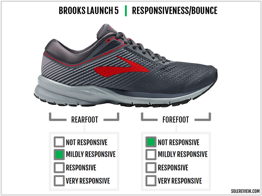 Brooks_Launch_5_responsiveness