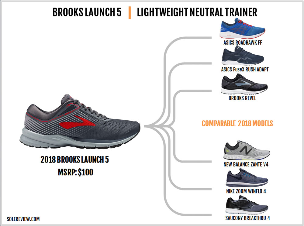 Brooks_Launch_5_similar_shoes