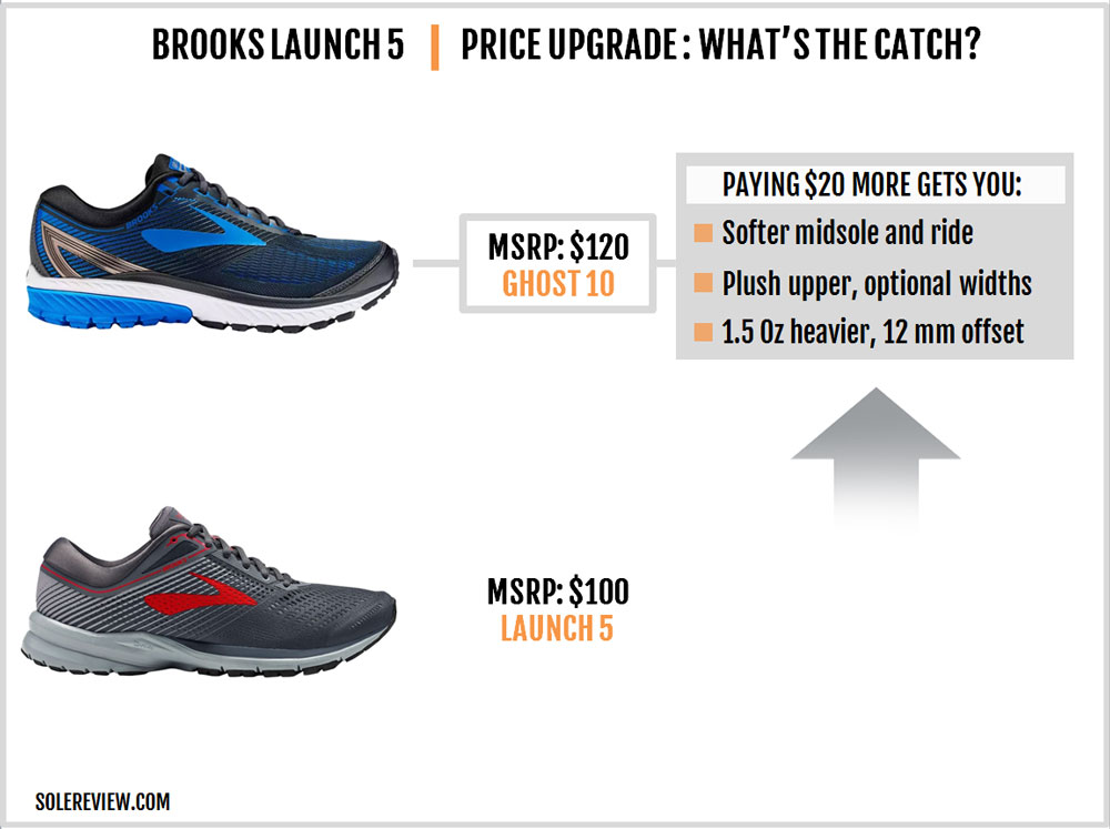 Brooks_Launch_5_upgrade