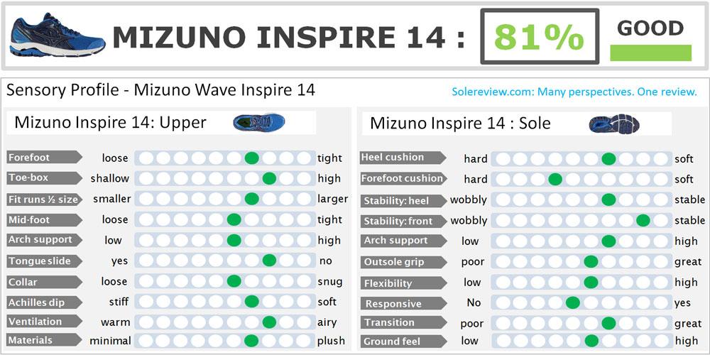 Mizuno_Inspire_14_score