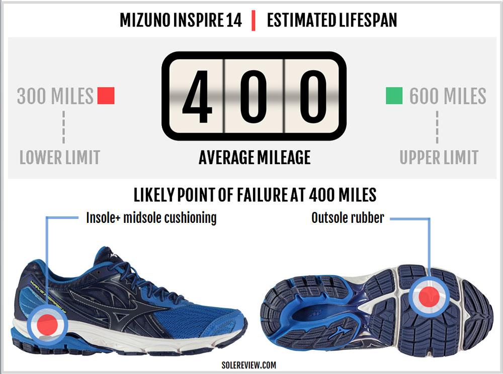 Mizuno_Wave_Inspire_14_durability