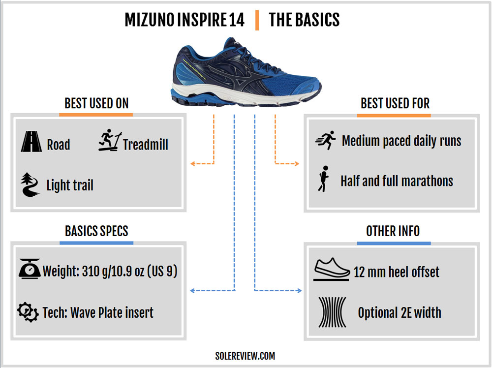 Mizuno_Wave_Inspire_14_introduction