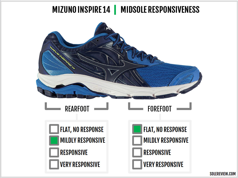 mizuno wave inspire vs saucony guide