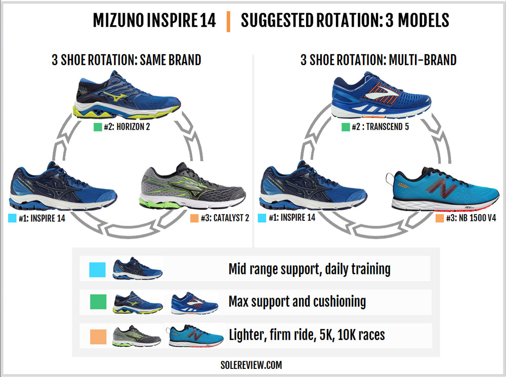Mizuno_Wave_Inspire_14_rotation