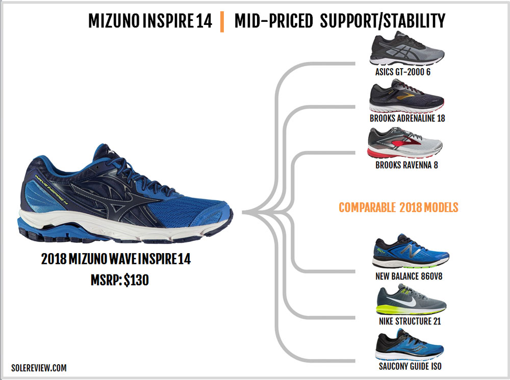 Mizuno_Wave_Inspire_14_similar_shoes