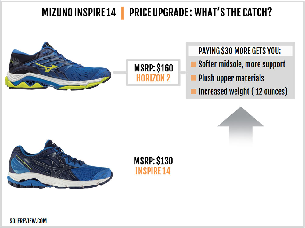 Mizuno_Wave_Inspire_14_upgrade