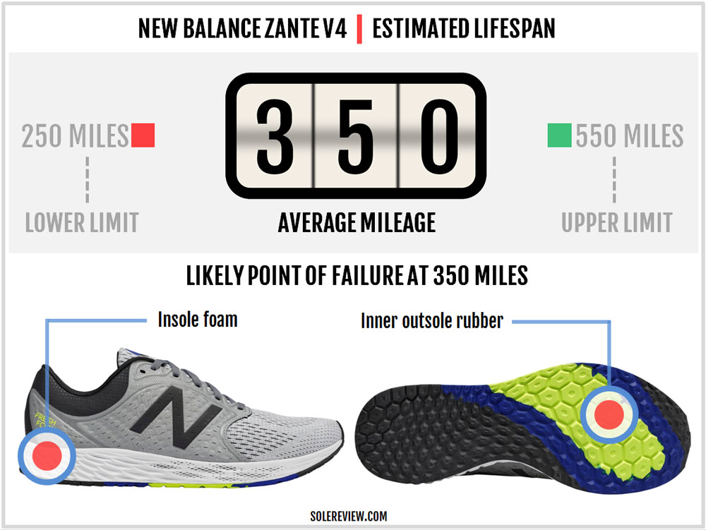 New_Balance_Zante_V4_durability