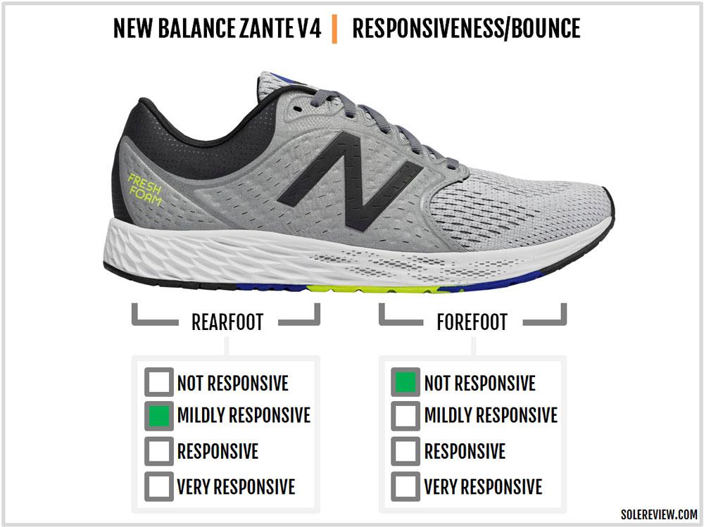 New_Balance_Zante_V4_responsiveness