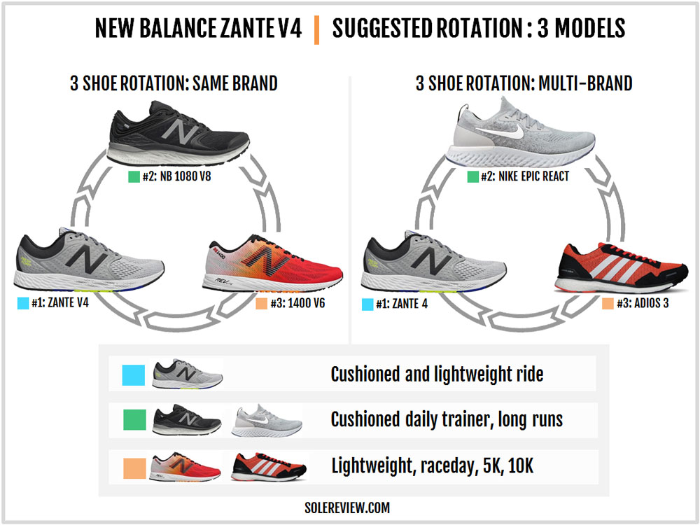 New_Balance_Zante_V4_rotation