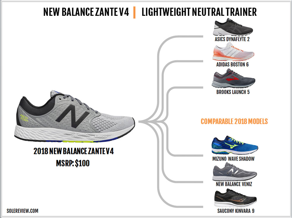 New_Balance_Zante_V4_similar_shoes