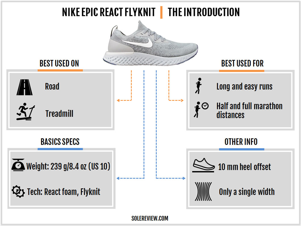 Nike Epic React Flyknit Review – Solereview