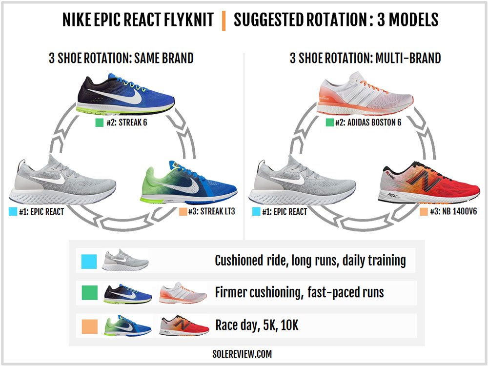 Nike_Epic_React_rotation