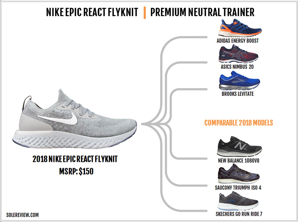 ee9a02a6e659 Nike Epic React Flyknit Review – Solereview