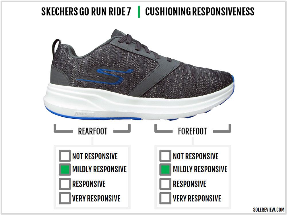 Skechers_GoRun_Ride_7_responsiveness