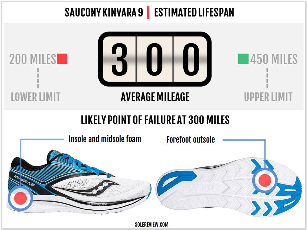 Saucony_Kinvara_9_durability