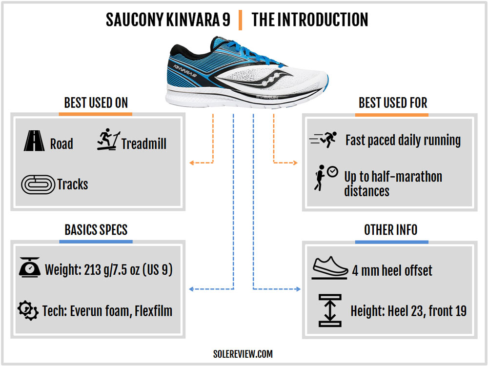 Saucony_Kinvara_9_introduction