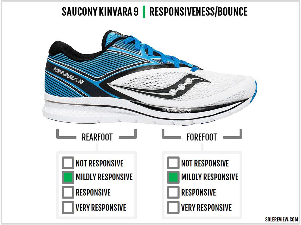 Saucony_Kinvara_9_responsiveness