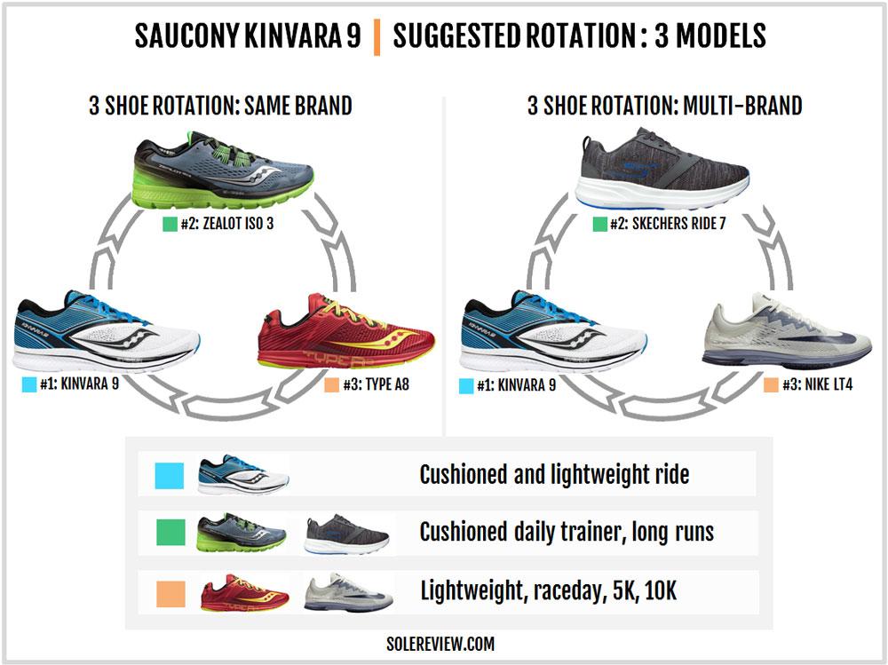 Saucony_Kinvara_9_rotation