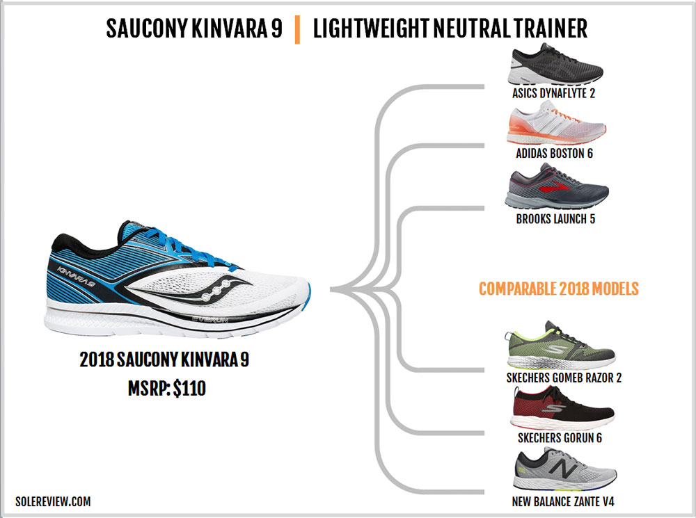 Saucony_Kinvara_9_similar_shoes