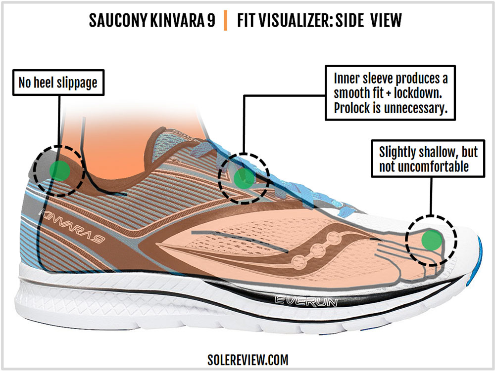 Saucony_Kinvara_9_upper_fit