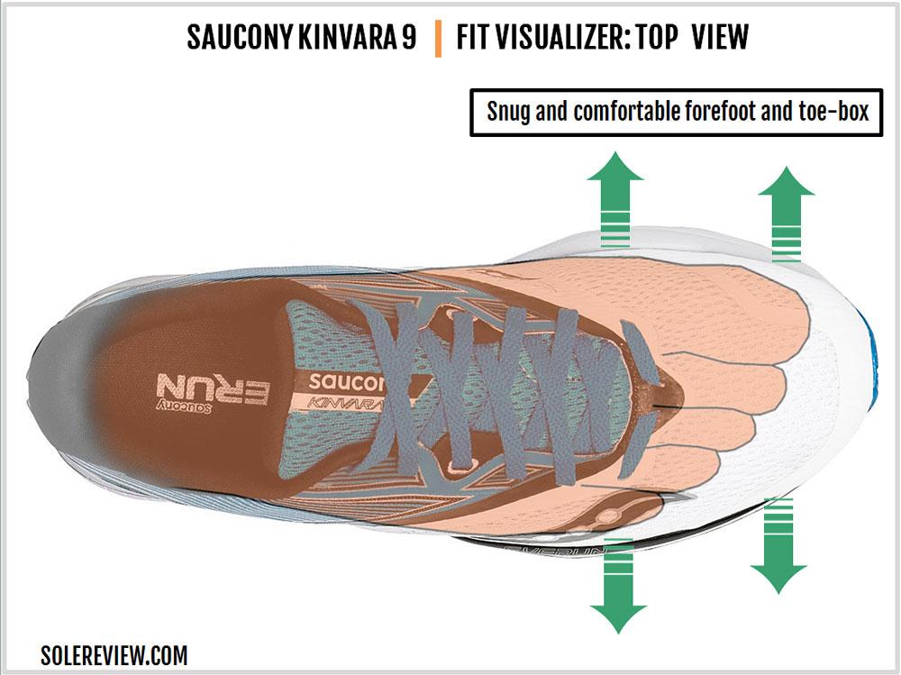 Saucony_Kinvara_9_upper_fit