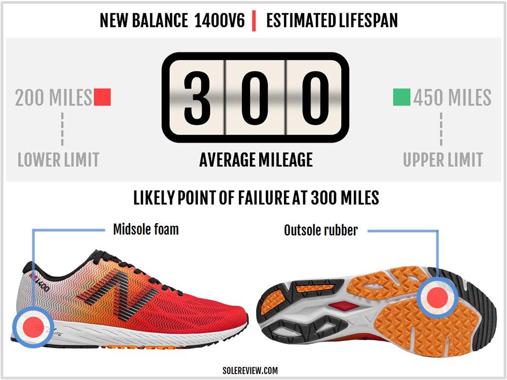 pretty nice af5ef 2e6af New Balance 1400V6 Review – Solereview
