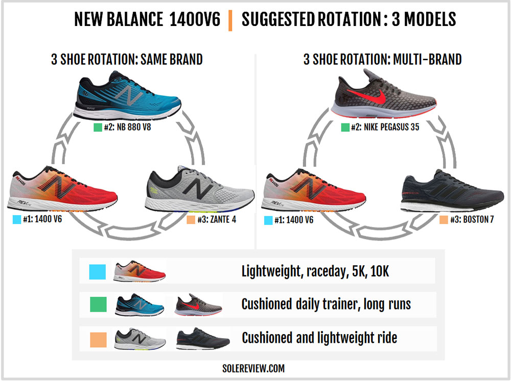 pretty nice 686ae 909d6 New Balance 1400V6 Review – Solereview