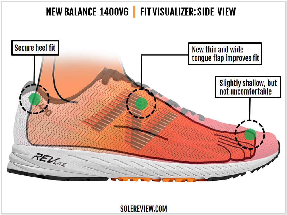 pretty nice adc7d c7d97 New Balance 1400V6 Review – Solereview