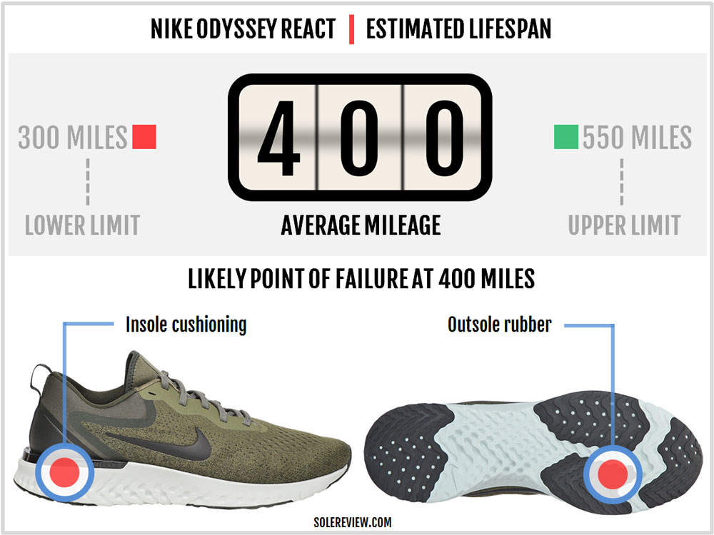 Nike_Odyssey_React_durability