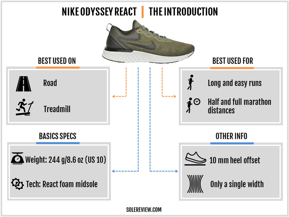 33464397df INTRODUCTION. Nike_Odyssey_React_introduction. The Nike Odyssey React ...